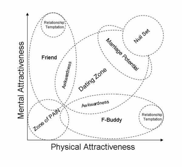 Mental vs. Physical attractiveness